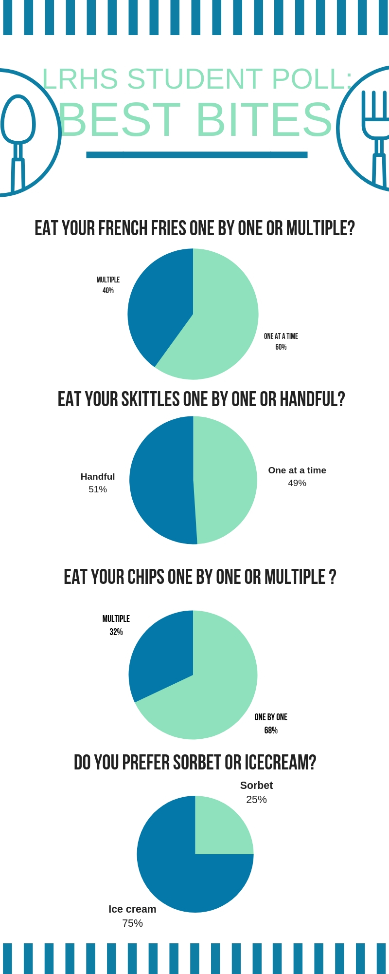 best bites infographic
